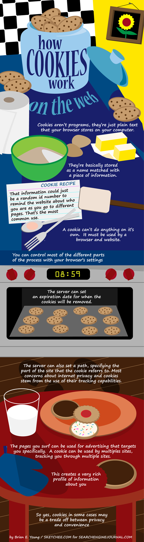 Cookies Infographic What are cookies and how do they work?
