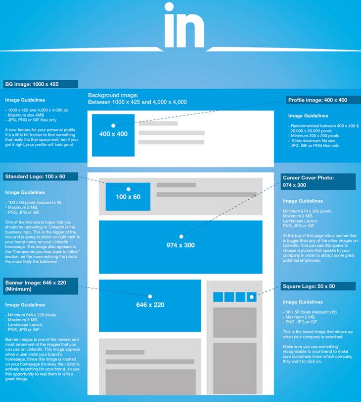how to add a photo on linkedin company page