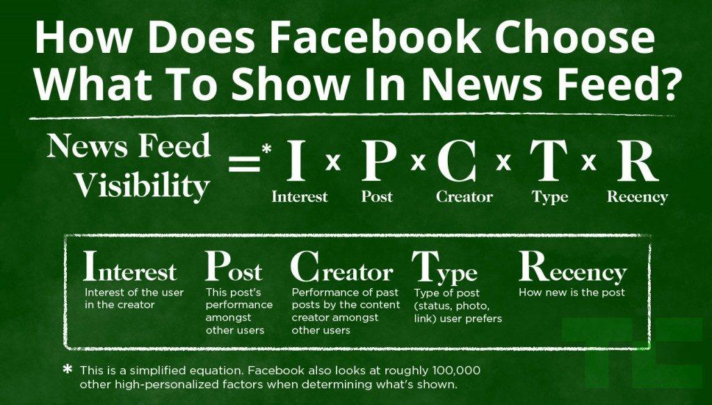 Facebook's Algorithm